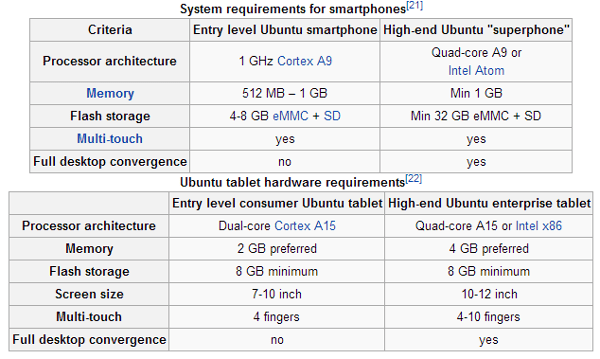 Ubuntu Phone Hardware Requirement